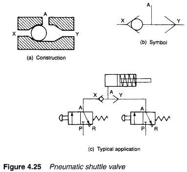 Hydraulic Shuttle Valves | Hydraulic Valve