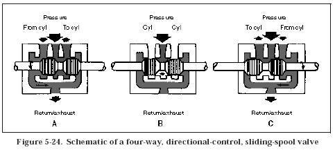 4 Way Hydraulic Valve Diagram on hydraulic solenoid valve wiring diagram