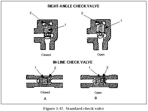 Check Valve Types >> Hydraulic Check Valves Hydraulic Valve