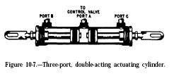 three port double acting piston cylinder Hydraulic Double Acting Piston Cylinders