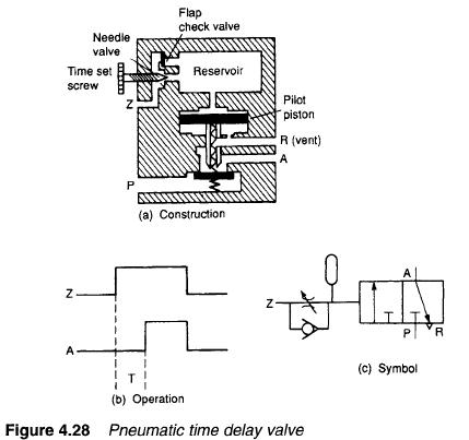 Hydraulic Time Delay Valves on valve diagram symbols