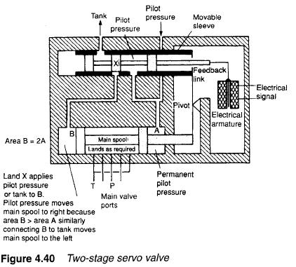 Hydraulic Servo Valves on 6 way wiring diagram