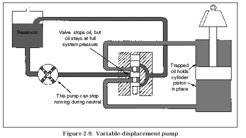 variable displacement pump Hydraulic Closed Center System