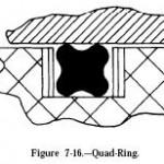 Hydraulic QUAD-Rings