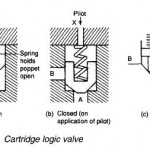 Hydraulic Cartridge Logic Valves