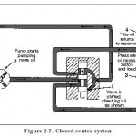 Hydraulic Closed-Center System