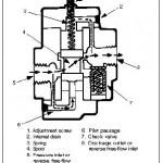 Hydraulic Counterbalance Valves