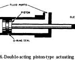 Hydraulic Double Acting Piston Cylinders