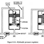 Hydraulic Pressure Regulator