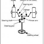 Hydraulic Power Steering Circuits