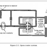 Hydraulic Open-Center System