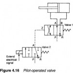 Hydraulic Pilot-Operated Valves