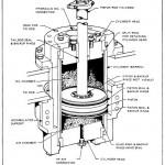 Hydraulic Piston Accumulators