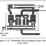 Hydraulic Four-Way Poppet Valve