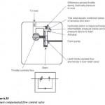 Pressure-compensated Flow Control Valves
