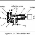 Hydraulic Pressure Switch Valve