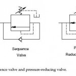 Hydraulic Sequence Valve and Pressure-Reducing Valve