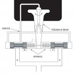Jet Pipe Hydraulic Servo Valve Spool