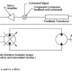 Servo Valve Electrical Circuit
