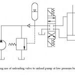 Hydraulic Unloading Valve Circuit Operation