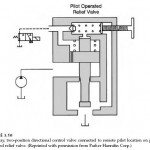 Pilot-Operated Relief Valves Hydraulic Circuits