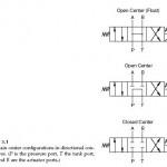 Directional Control Valves Symbols