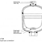 Diaphragm Type Separator Gas Loaded Hydraulic Accumulator