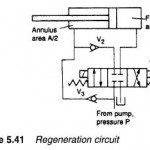 Hydraulic Regeneration Circuit