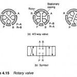 Hydraulic Rotary valves