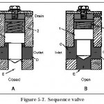 Hydraulic Sequence Valves