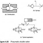 Hydraulic Shuttle Valves
