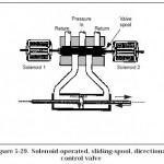 Hydraulic Solenoid Operated Two- and Four-Way Valves