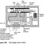 Hydraulic Servo Valves